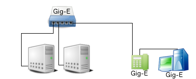 Gigabit Ethernet to Servers and Gig-E VoIP Phone and Gig-E PC